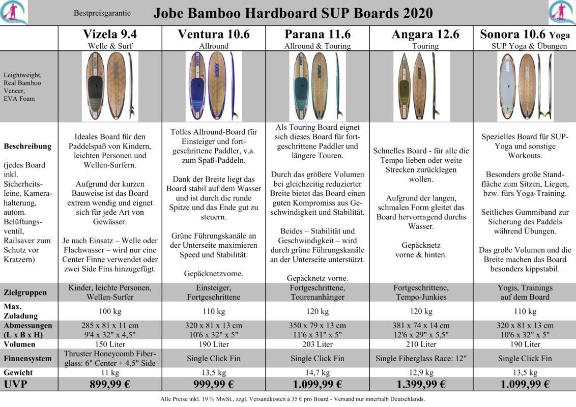 Jobe Bamboo SUP Board Test 2020